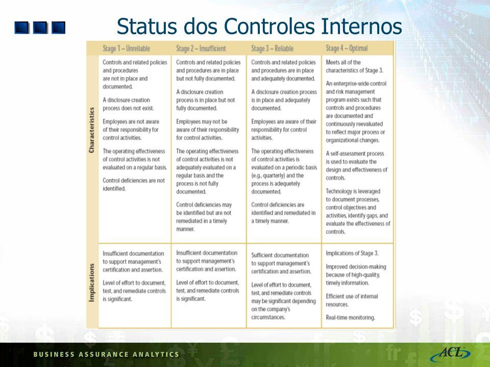 Status dos Controles Internos