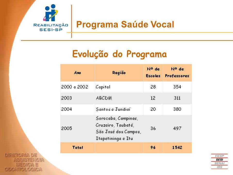 Programa Saúde Vocal Evolução do Programa