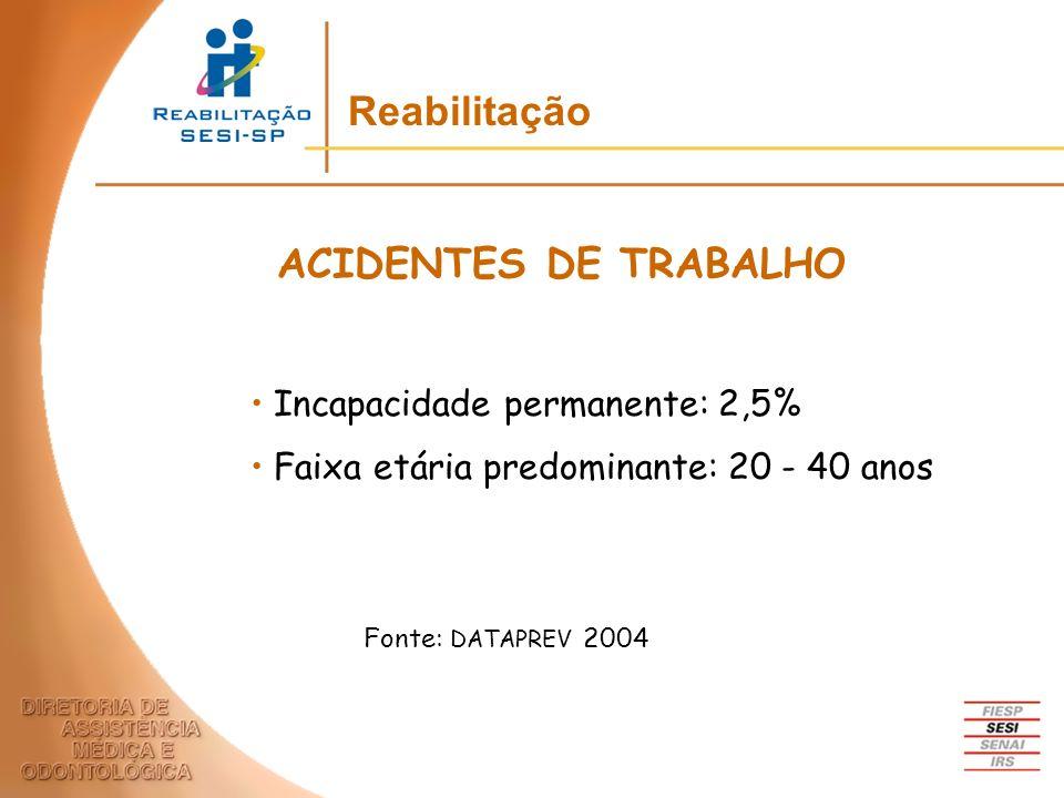 Reabilitação ACIDENTES DE TRABALHO Incapacidade permanente: 2,5%