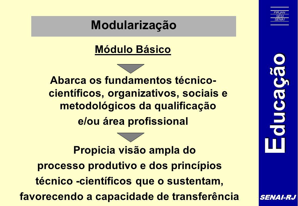 Modularização Módulo Básico