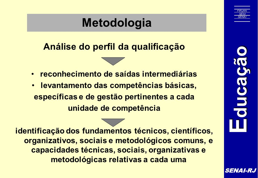 Metodologia Análise do perfil da qualificação