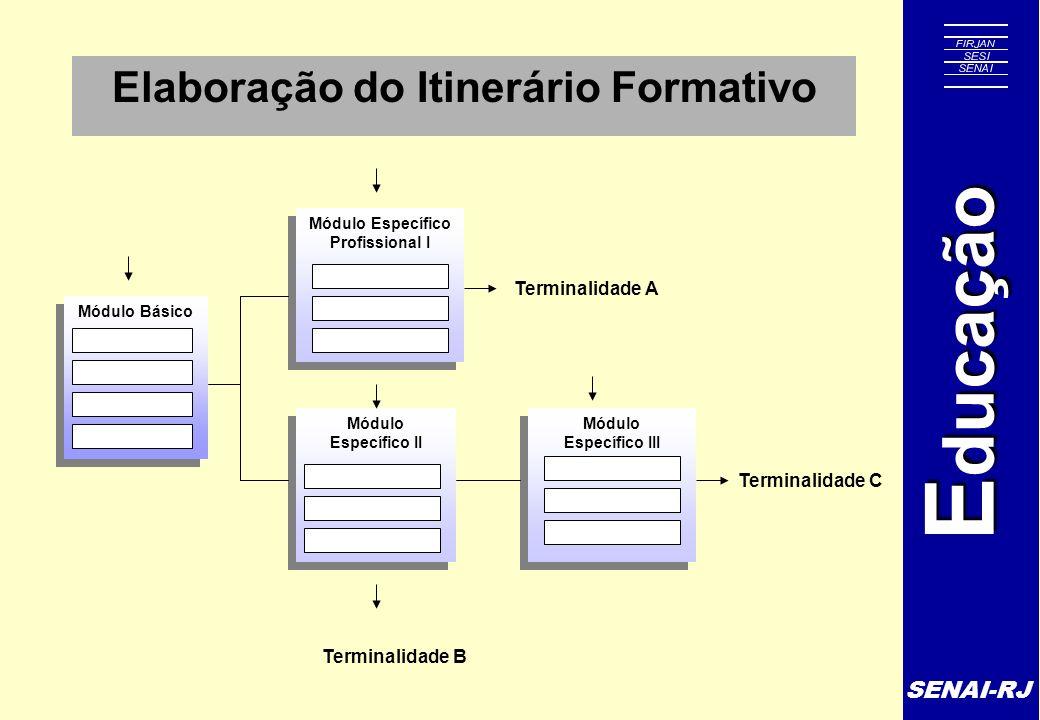 Elaboração do Itinerário Formativo