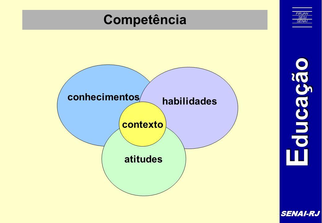 Competência habilidades conhecimentos contexto atitudes