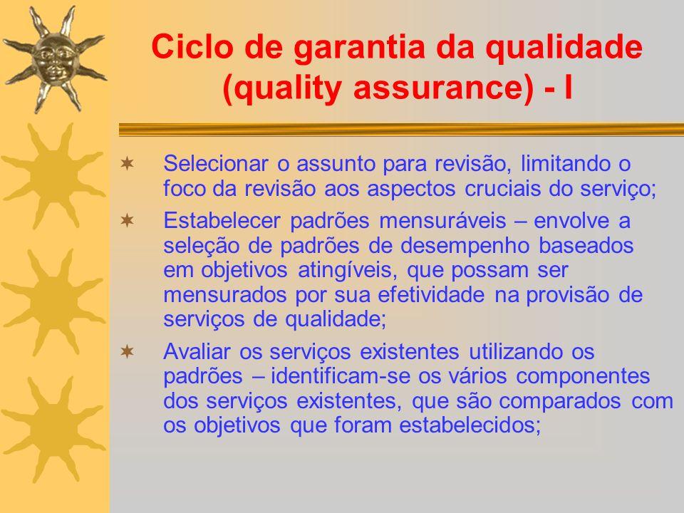 Ciclo de garantia da qualidade (quality assurance) - I