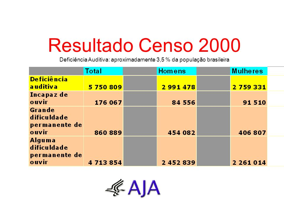 Resultado Censo 2000 Deficiência Auditiva: aproximadamente 3,5 % da população brasileira