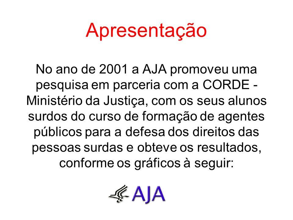 Apresentação No ano de 2001 a AJA promoveu uma pesquisa em parceria com a CORDE - Ministério da Justiça, com os seus alunos surdos do curso de formação de agentes públicos para a defesa dos direitos das pessoas surdas e obteve os resultados, conforme os gráficos à seguir: