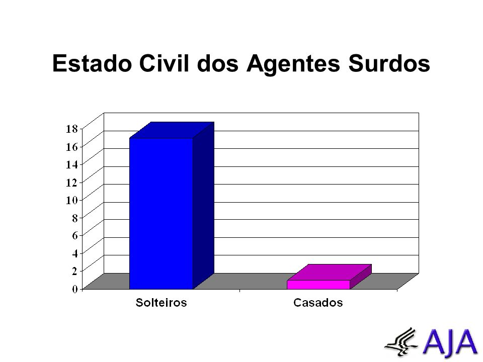 Estado Civil dos Agentes Surdos