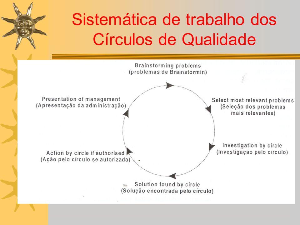 Sistemática de trabalho dos Círculos de Qualidade