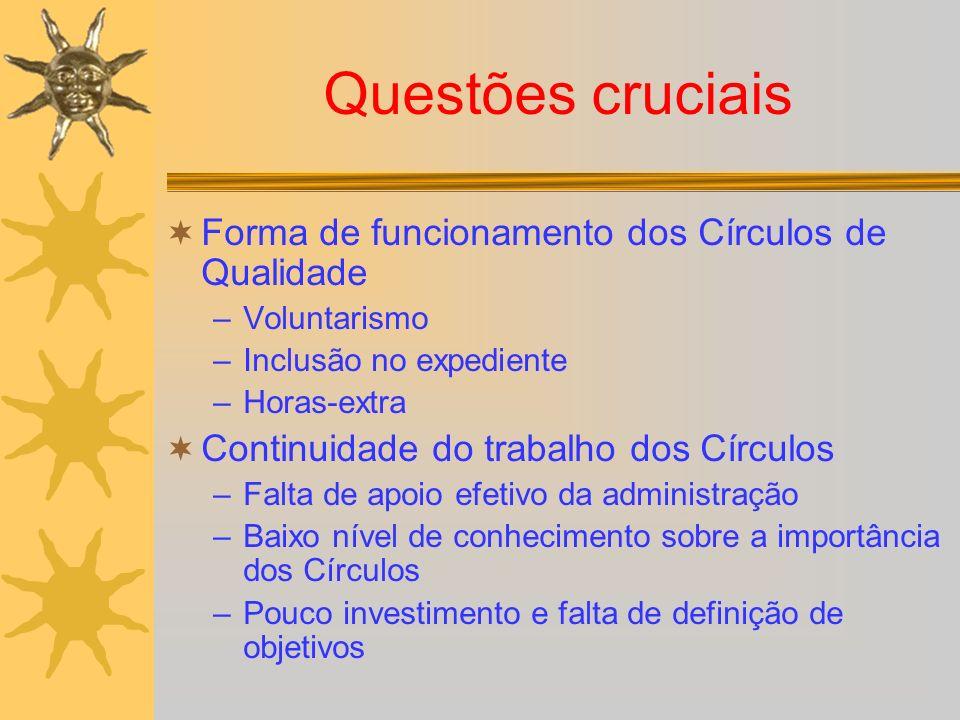 Questões cruciais Forma de funcionamento dos Círculos de Qualidade