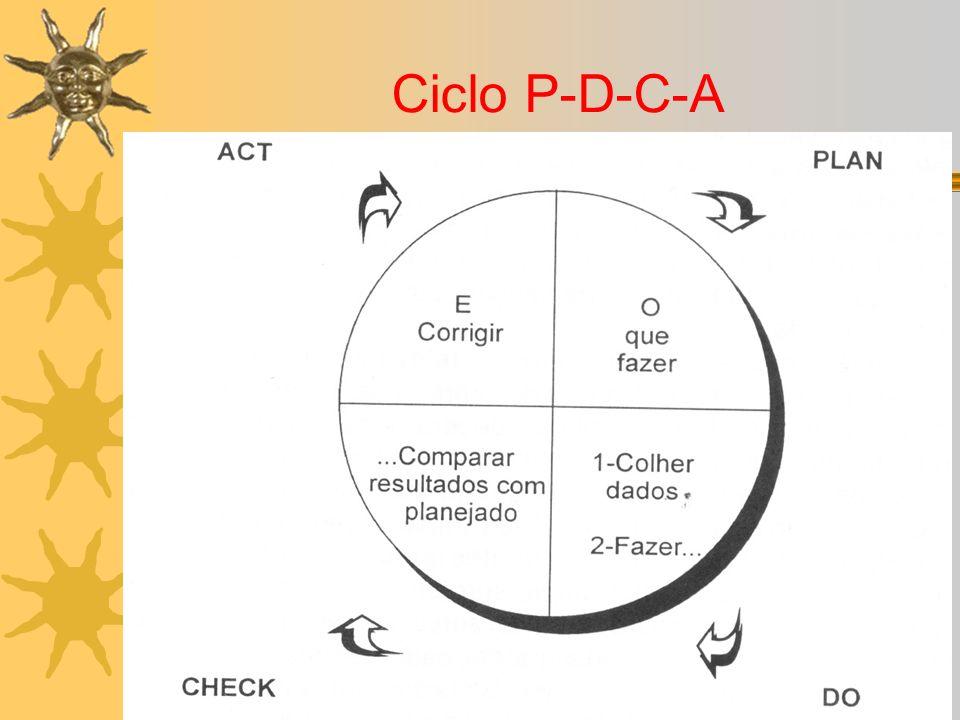 Ciclo P-D-C-A