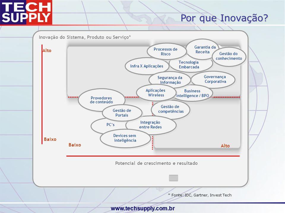 Por que Inovação Inovação do Sistema, Produto ou Serviço* Alto Baixo