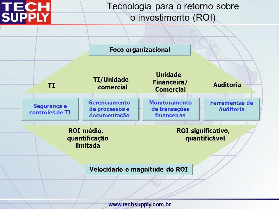 Tecnologia para o retorno sobre o investimento (ROI)