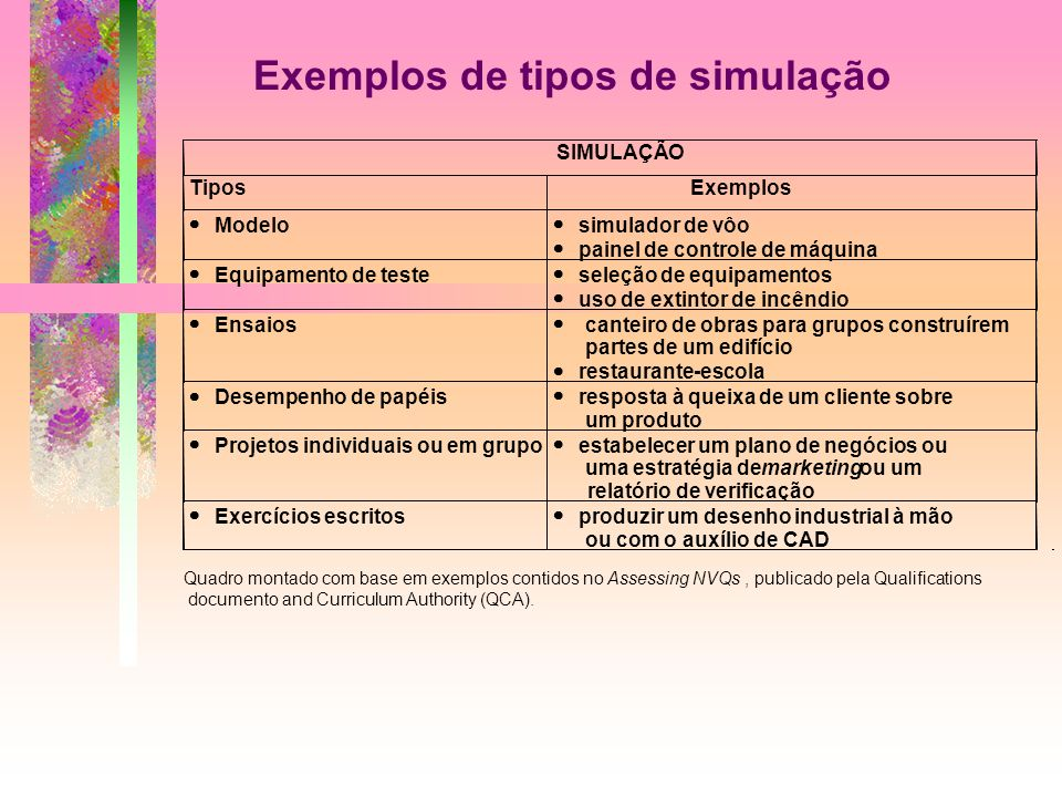 Exemplos de tipos de simulação