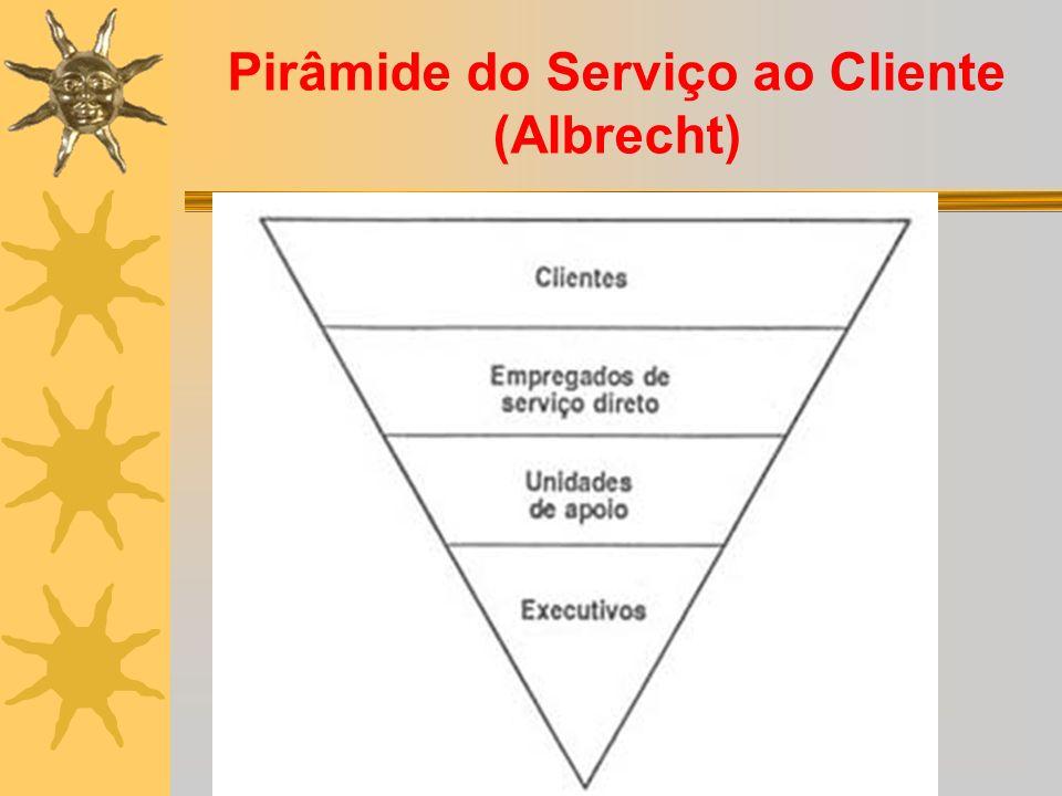 Pirâmide do Serviço ao Cliente (Albrecht)