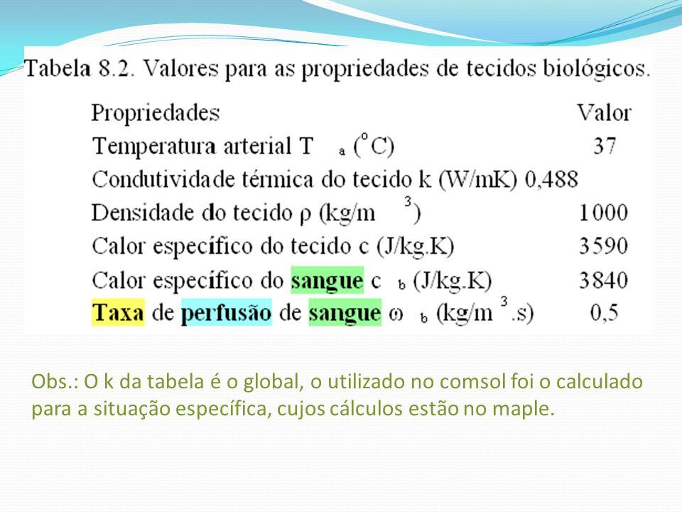 Obs.: O k da tabela é o global, o utilizado no comsol foi o calculado para a situação específica, cujos cálculos estão no maple.