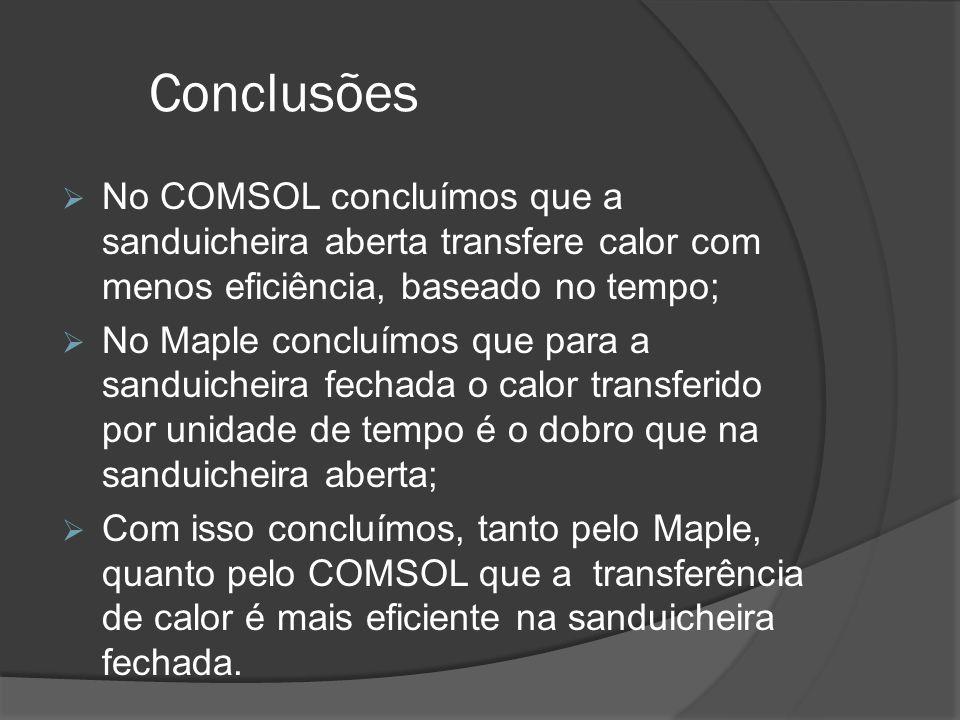 Conclusões No COMSOL concluímos que a sanduicheira aberta transfere calor com menos eficiência, baseado no tempo;