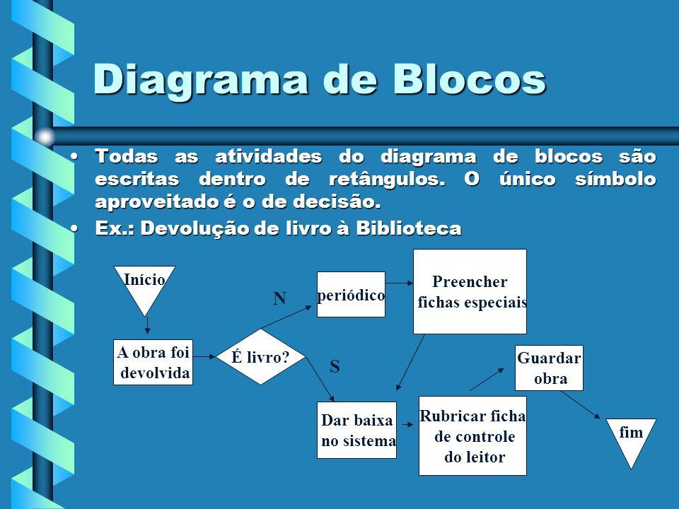 Diagrama de Blocos Todas as atividades do diagrama de blocos são escritas dentro de retângulos. O único símbolo aproveitado é o de decisão.