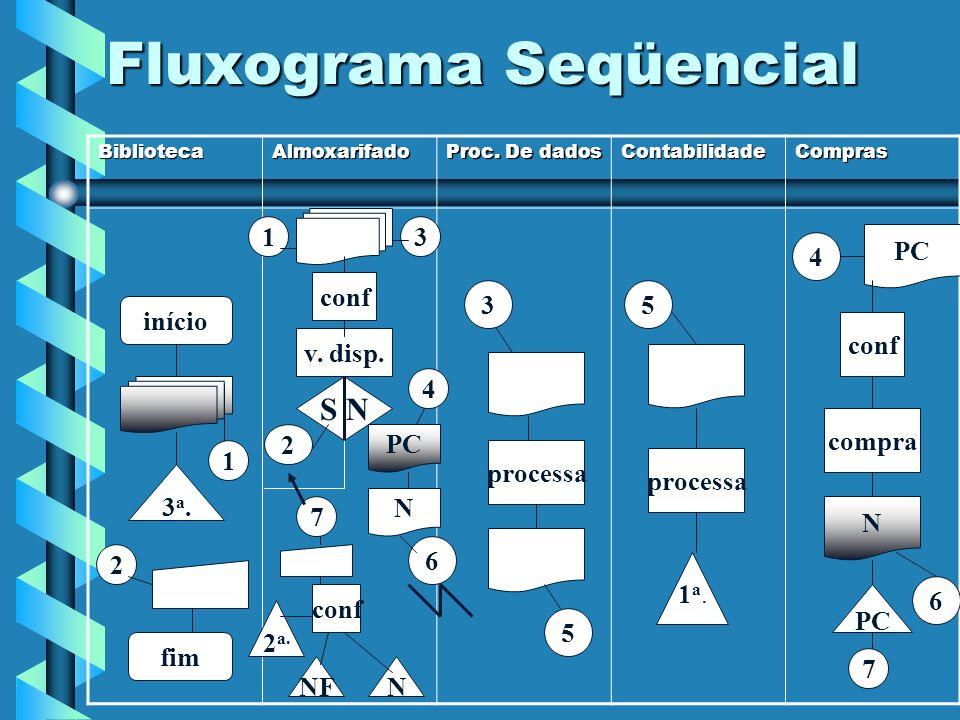 Fluxograma Seqüencial