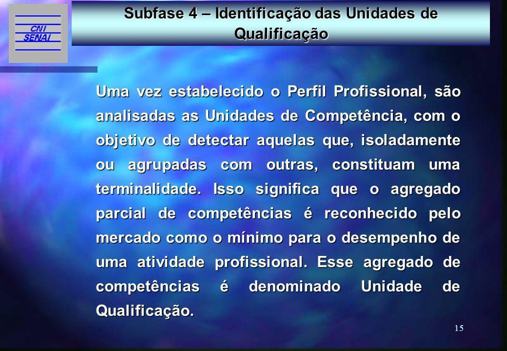 Subfase 4 – Identificação das Unidades de Qualificação