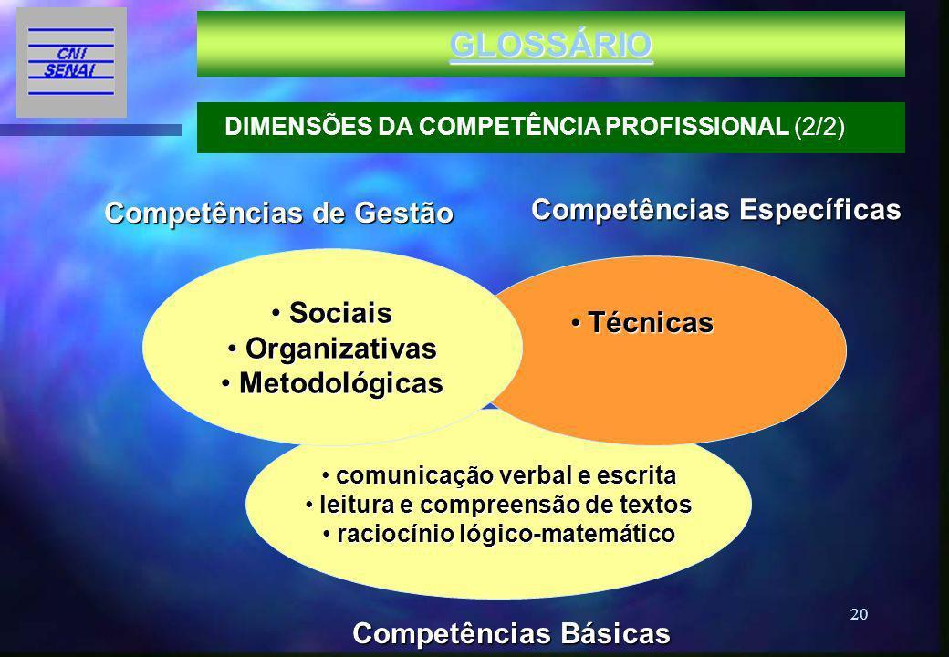 GLOSSÁRIO Competências Específicas Competências de Gestão Sociais