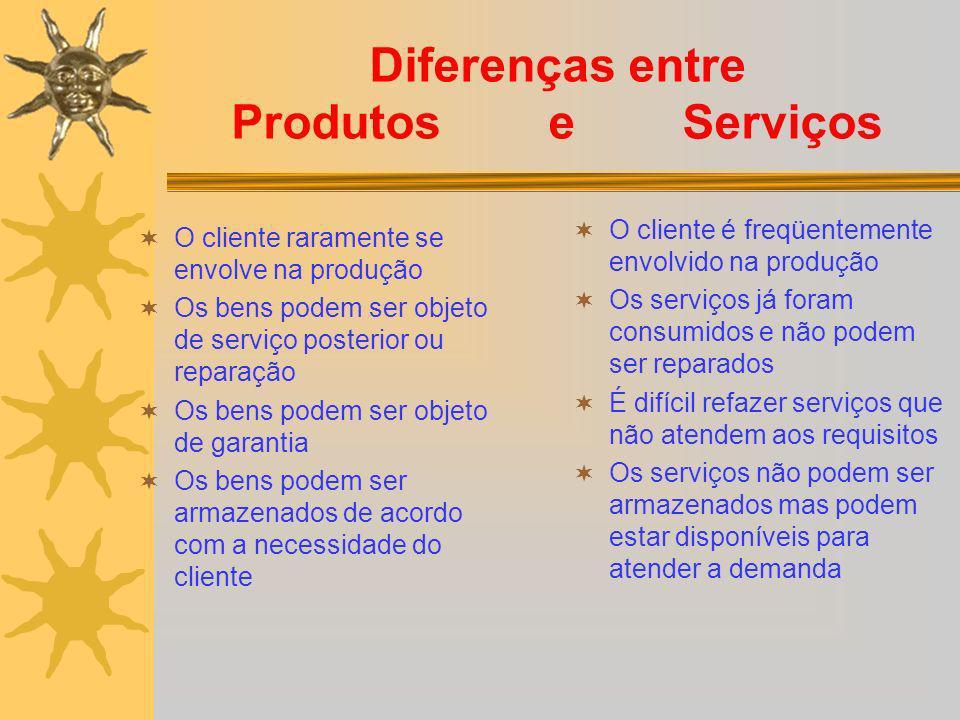 Diferenças entre Produtos e Serviços