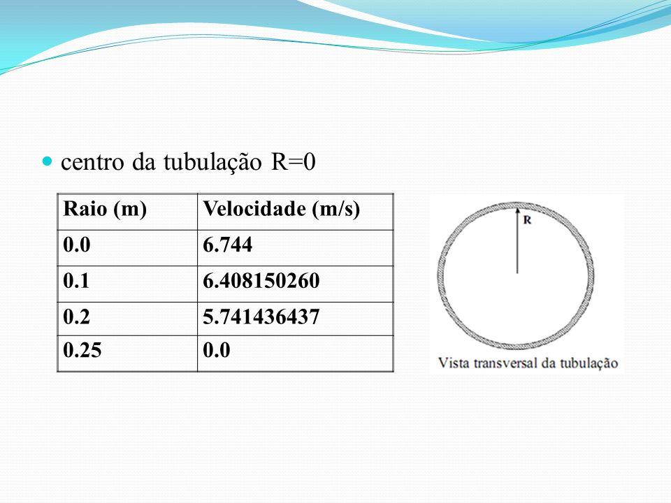centro da tubulação R=0 Raio (m) Velocidade (m/s) 0.0 6.744 0.1
