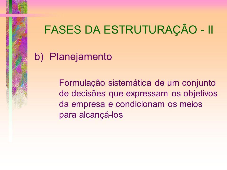 FASES DA ESTRUTURAÇÃO - II