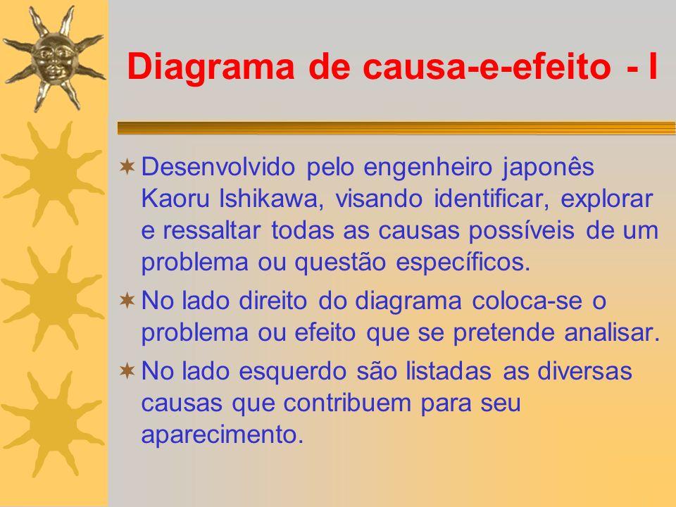 Diagrama de causa-e-efeito - I