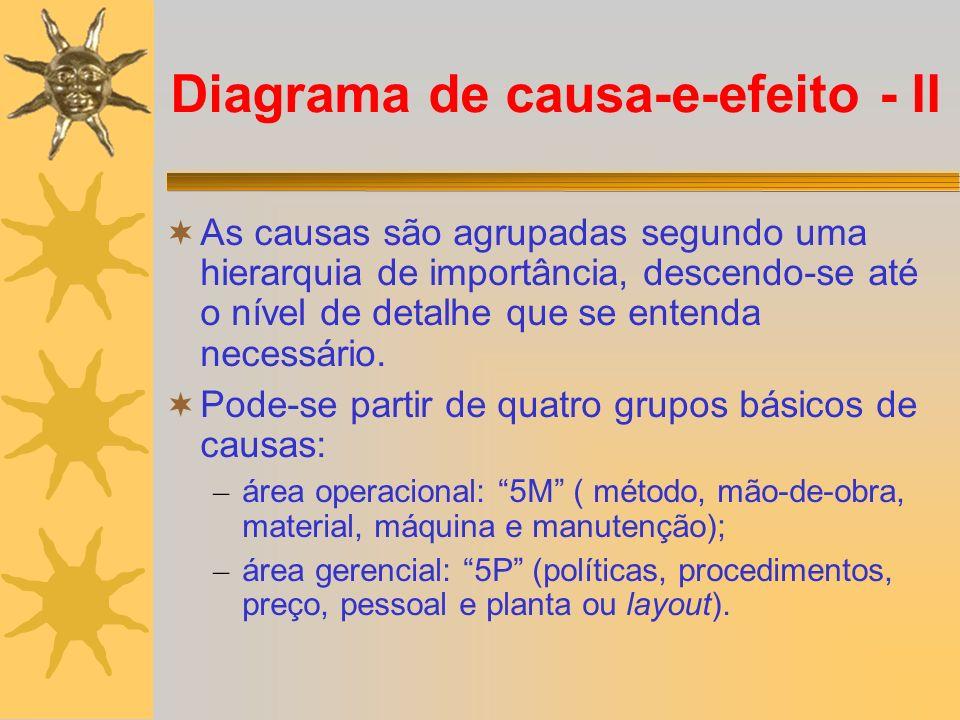 Diagrama de causa-e-efeito - II