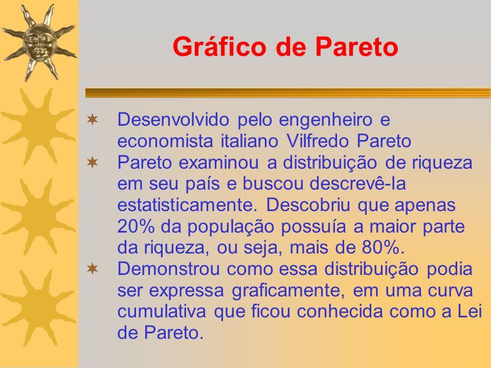 Gráfico de Pareto Desenvolvido pelo engenheiro e economista italiano Vilfredo Pareto.