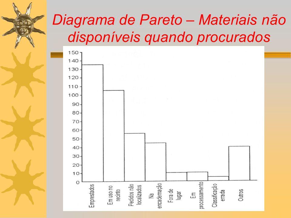 Diagrama de Pareto – Materiais não disponíveis quando procurados