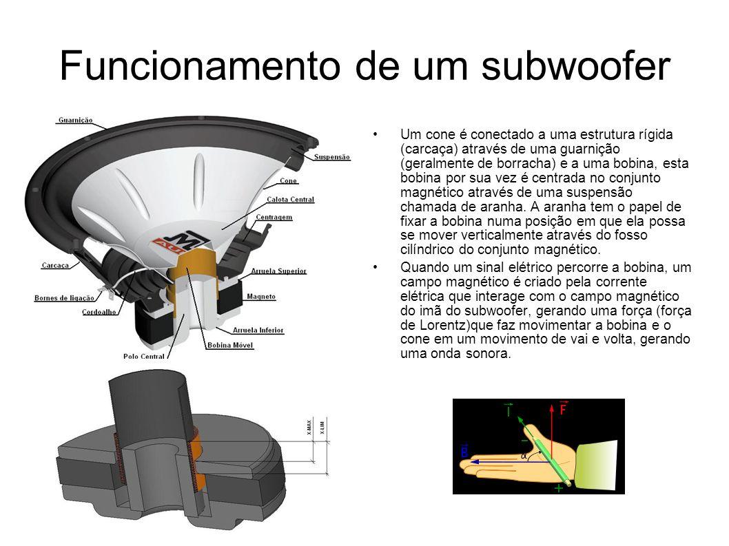 Funcionamento de um subwoofer