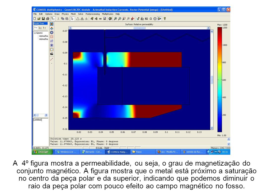 A 4º figura mostra a permeabilidade, ou seja, o grau de magnetização do conjunto magnético.
