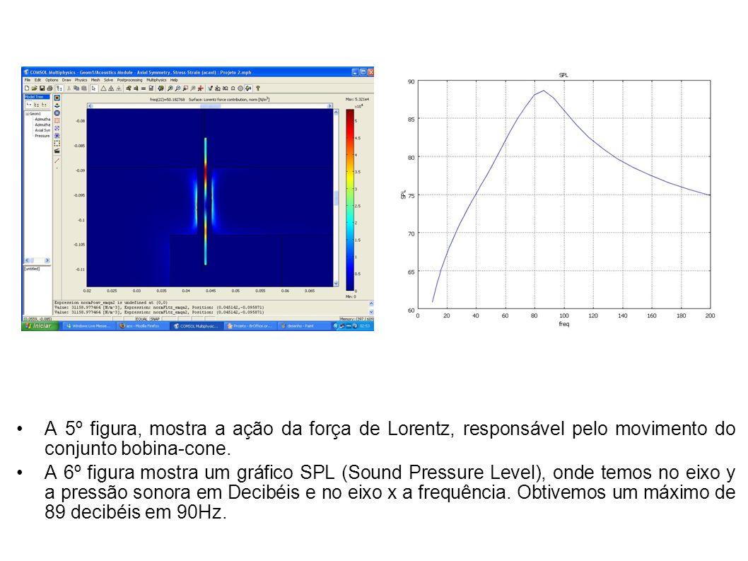 A 5º figura, mostra a ação da força de Lorentz, responsável pelo movimento do conjunto bobina-cone.