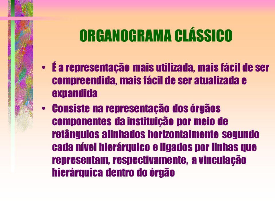 ORGANOGRAMA CLÁSSICO É a representação mais utilizada, mais fácil de ser compreendida, mais fácil de ser atualizada e expandida.