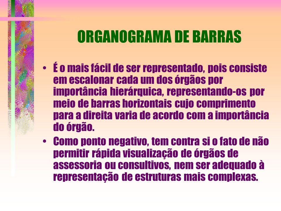 ORGANOGRAMA DE BARRAS