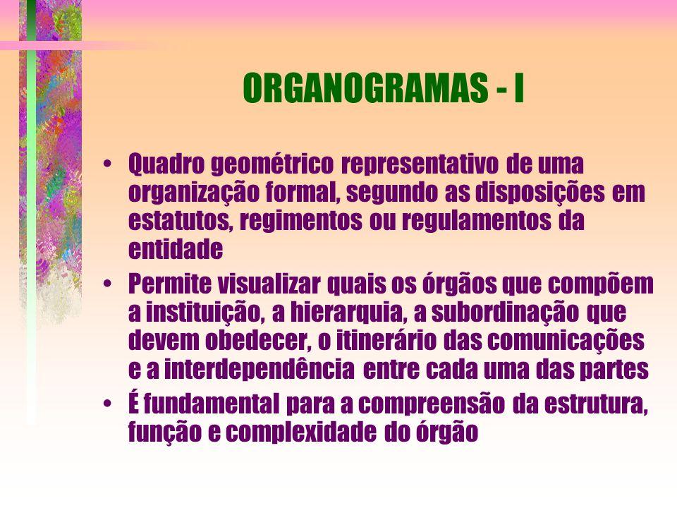 ORGANOGRAMAS - I