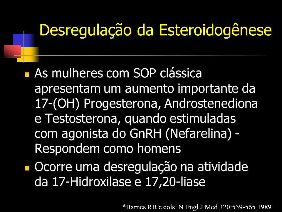 Desregulação da Esteroidogênese