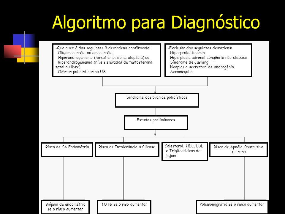 Algoritmo para Diagnóstico