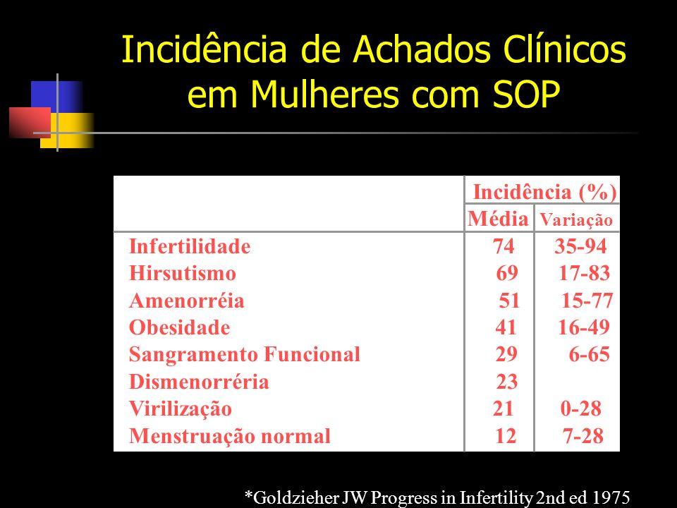 Incidência de Achados Clínicos em Mulheres com SOP