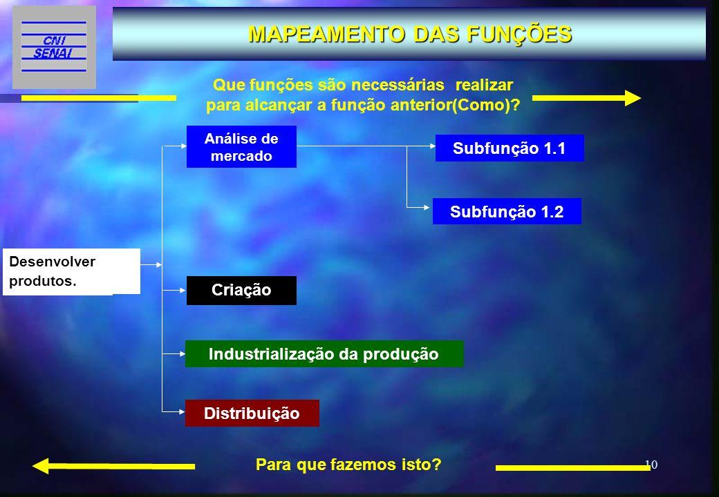 MAPEAMENTO DAS FUNÇÕES Industrialização da produção