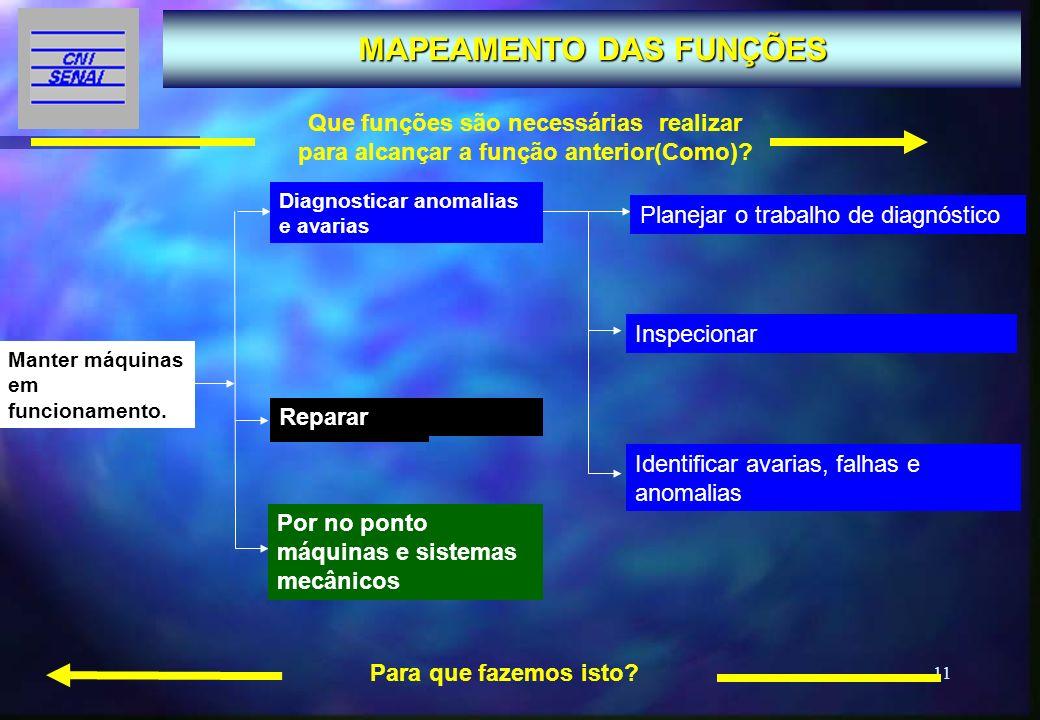 MAPEAMENTO DAS FUNÇÕES