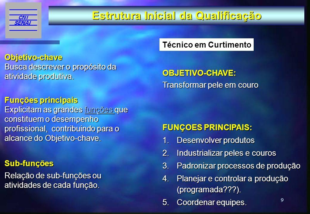 Estrutura Inicial da Qualificação
