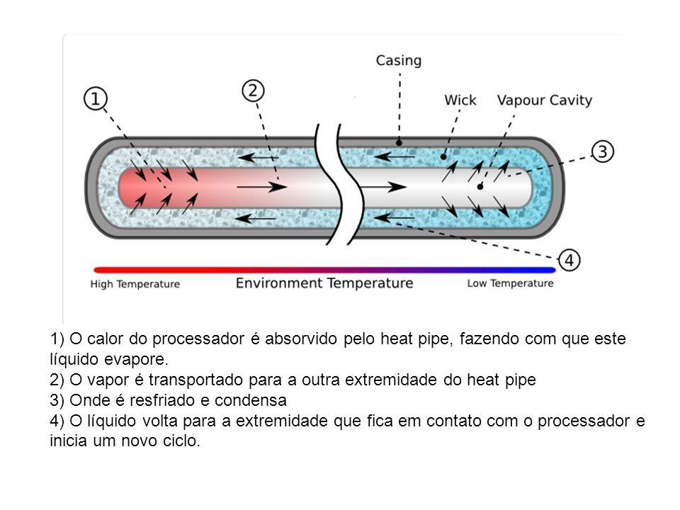 1) O calor do processador é absorvido pelo heat pipe, fazendo com que este líquido evapore.