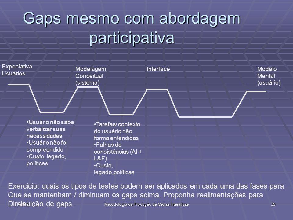 Gaps mesmo com abordagem participativa