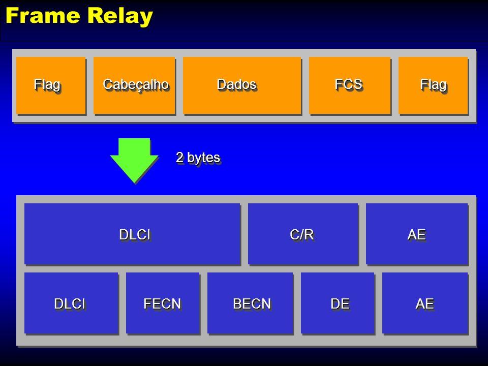 Frame Relay Flag Cabeçalho Dados FCS Flag 2 bytes DLCI C/R AE DLCI