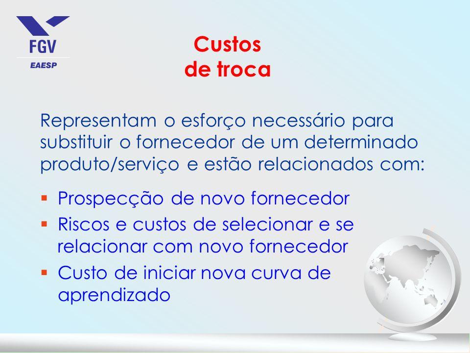Custos de troca Representam o esforço necessário para substituir o fornecedor de um determinado produto/serviço e estão relacionados com: