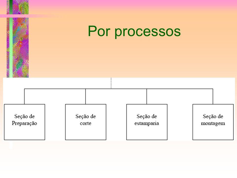 Por processos
