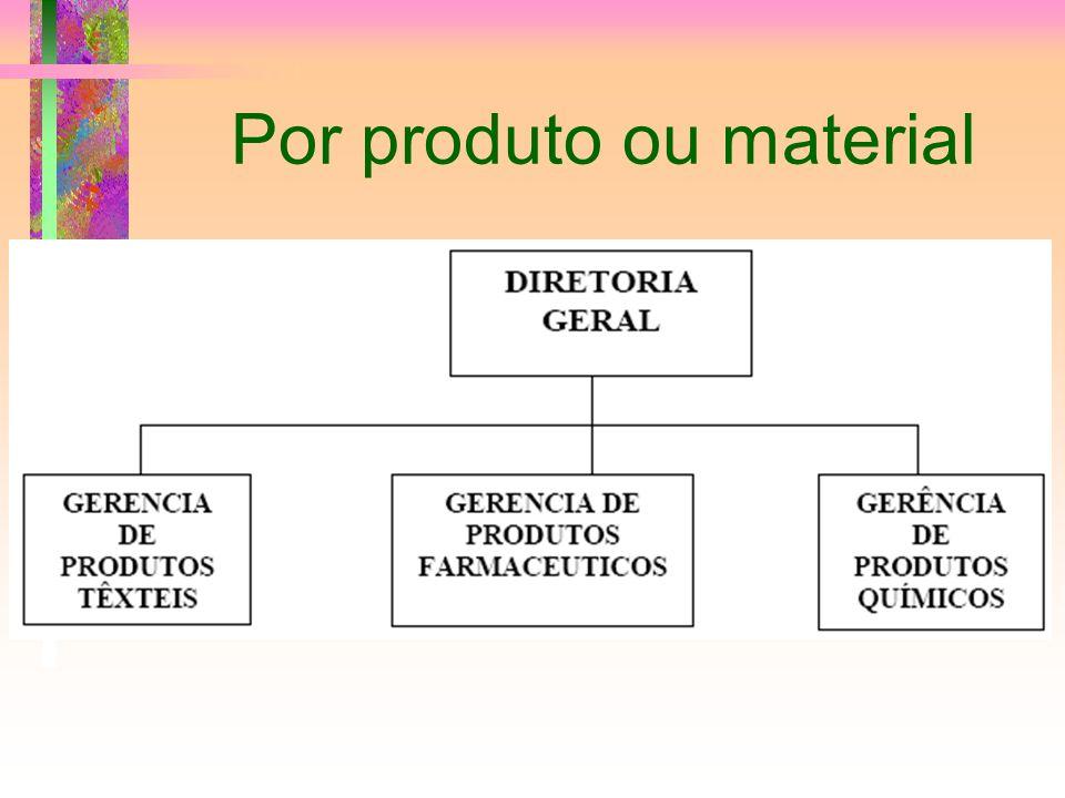 Por produto ou material
