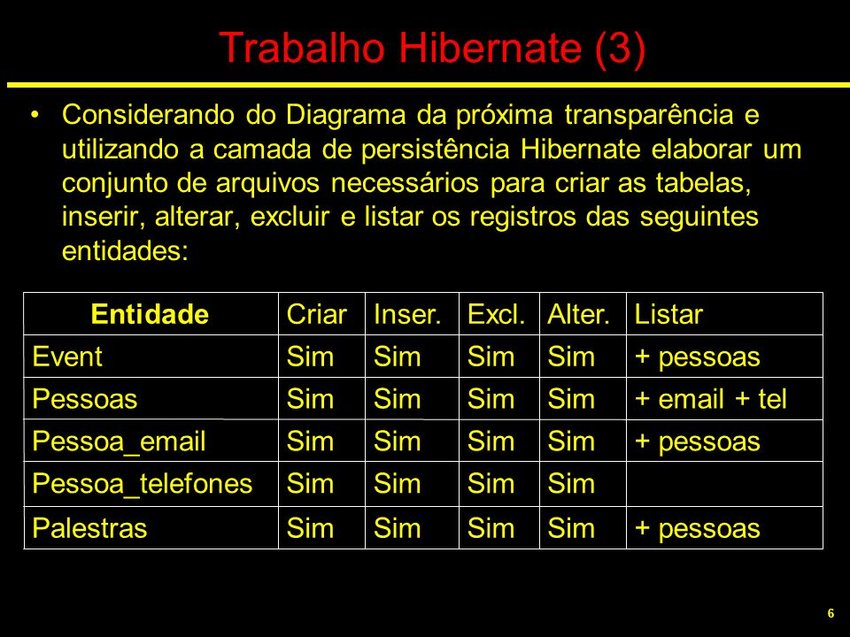 Trabalho Hibernate (3)